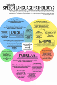 What is speech language pathology? (With Logo)