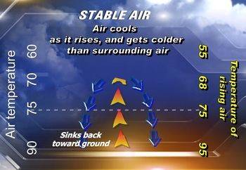 What is stable and unstable air?