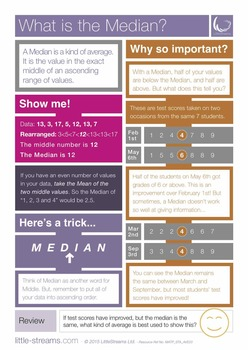 What is the Median? | Free Poster