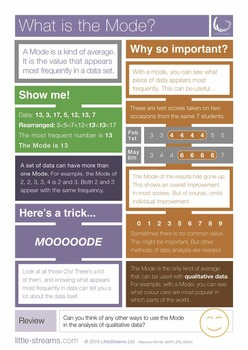 What is the Mode? | Free Poster