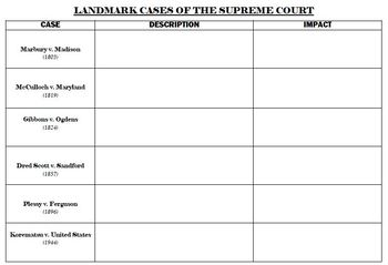 What is the Supreme Court? and Landmark Cases