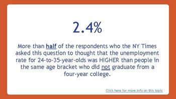 What is the unemployment rate for recent college graduates?