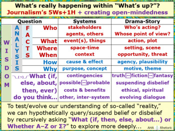 What's Happening? Asking questions is the beginning of wisdom—not fearing...