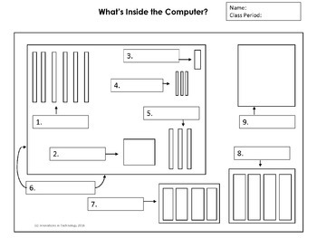 Inside A Computer Diagram on inside a computer poster, inside a computer parts, inside a computer tower, inside a computer ram, inside a computer animation, inside a computer matrix, inside a computer display, inside a laptop, inside a computer with labels, inside a cpu, inside a computer layout, motherboard diagram, inside a pc,