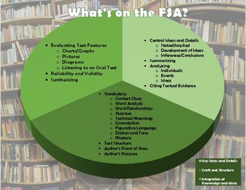 What's on the FSA? Pie Chart Download