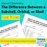 What's The Difference in a Subshell, Orbital, or a Shell?