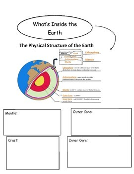 What's Inside the Earth?