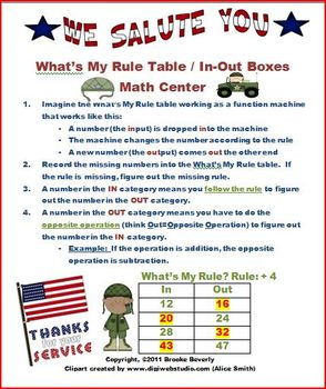 What's My Rule Table / In-Out Box Math Center