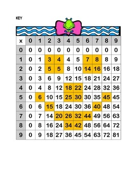 What's Wrong with the Multiplication Chart?  3.OA.C.7