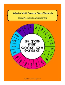 Wheel of 1st Grade Math Common Core Standards