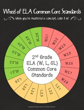 Wheel of 2nd Grade Common Core ELA Standards
