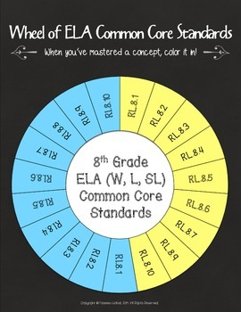 Wheel of 8th Grade Common Core ELA Standards