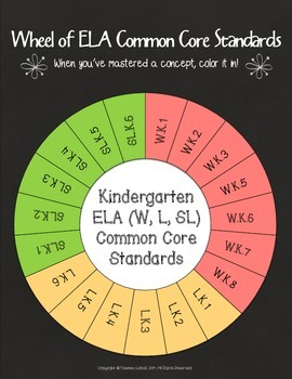 Wheel of Kindergarten Grade Common Core ELA Standards