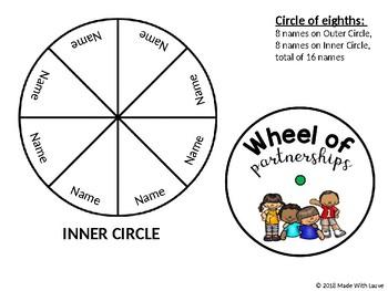 Wheel of Partnerships!