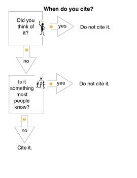 When Do You Cite?