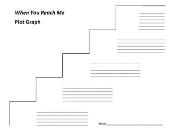 When You Reach Me Plot Graph - Rebecca Stead