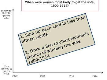 When were women most likely to get the vote, 1900-1914?