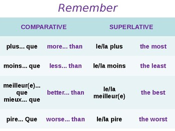 Where I live / My town / Local area / Comparatives and Superlatives