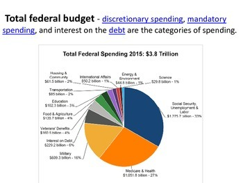 Where do my Tax Dollars Go?  - an activity on government spending