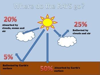 Where does energy from the sun go?
