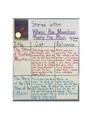 Where the Mountain Meets the Moon - Novel Study Guide with Signposts (CCSS)