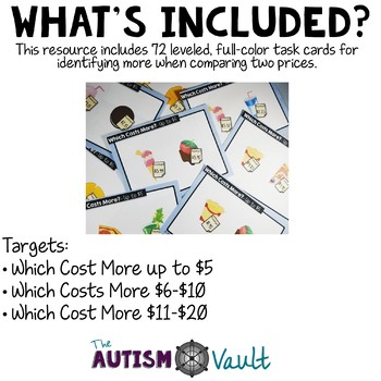 Which Costs More? Task Cards