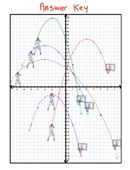 Which Hoop? Graphing Quadratic Equations in Vertex Form