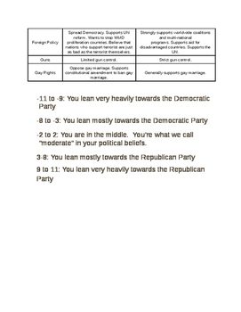 Which Political Party Are You?