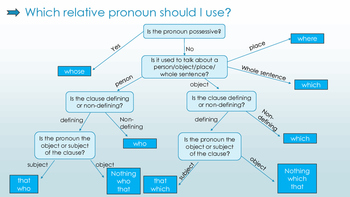 Which relative clause should i use? - flowchart