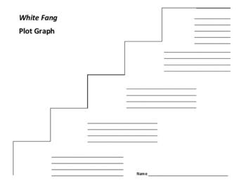 White Fang Plot Graph - Jack London