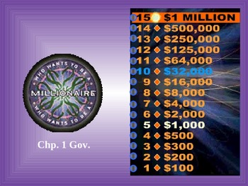 Who Wants To Be A Millionaire: Introduction To Government