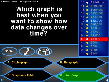 Who Wants to be a Millionaire Probability/Data/Graphs