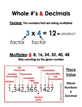 Whole Numbers and Decimal Visual