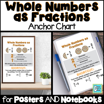 Whole Numbers as Fractions Anchor Chart