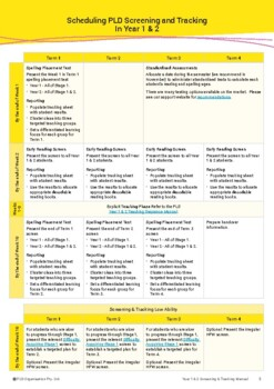 Whole Year Scope & Sequence and Assessment Schedule: Early Years - Year 6