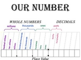 Whole and Decimal Number chart