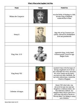 Who's Who in Early British History: Reference Sheet and Review