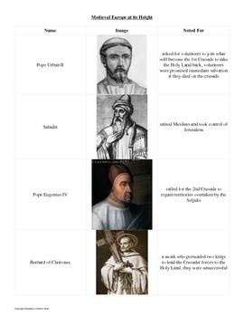 Who's Who in Medieval Europe at its Height: Reference Sheet and Review