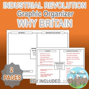 Why Britain? Graphic Organizer Organizational Chart (Industrial Revolution)