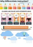 Why Differentiate Instruction?