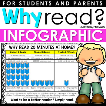 Why Read At Home?