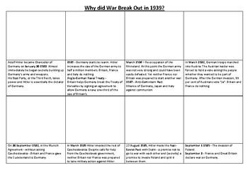 Why did War Break Out in 1939 Comic Strip and Storyboard