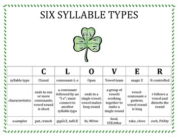 "Six Syllable Types ""CLOVER"" Chart"