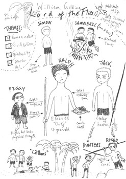 William Golding's 'Lord Of The Flies' Character Map