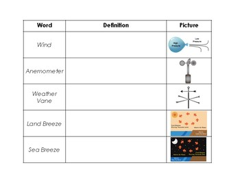 Wind Article with Graphic Organizer
