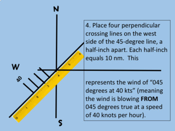 Wind Triangle Geometry—How Airplane Pilots Compensate for Wind in Navigation