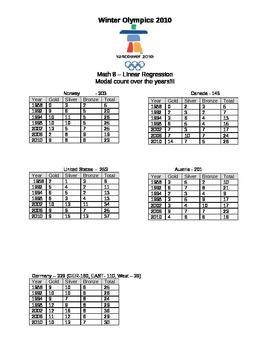 Winter Olympics - Linear Regression Task