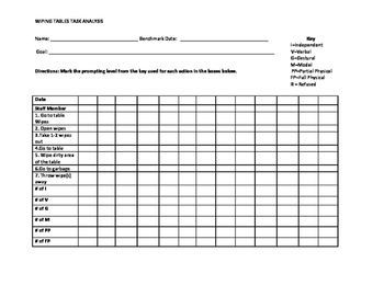 Wiping Table Task Analysis