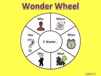 Wit and Wisdom Grade 2, Module 2, Lessons 6-10: Plains Indians
