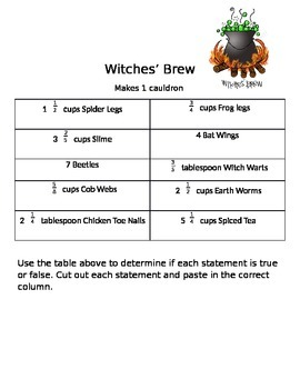 Witches' Brew Recipe Multiplying and Dividing Fractions